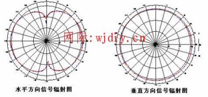 无线信号全向天线和定向天线的差异
