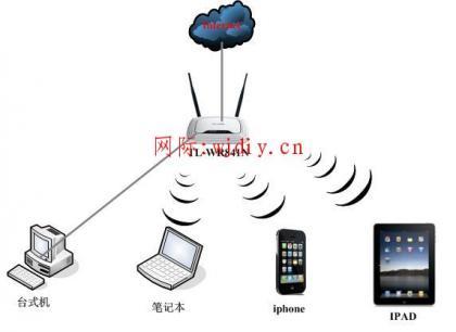 无线路由与苹果IPAD无线连接