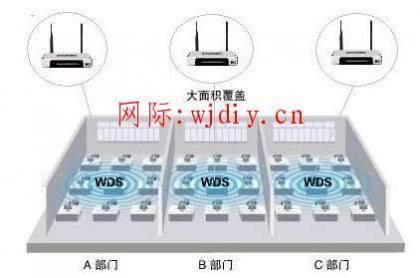 二个无线路由器相连,无线路由器WDS功能应用