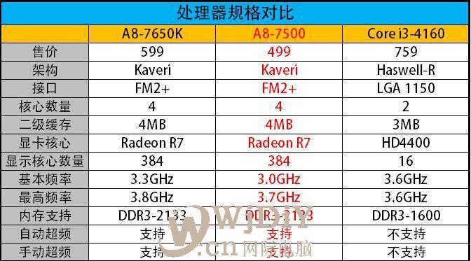 A8-7500 APU与A8-7650K的性能与i3 4160比