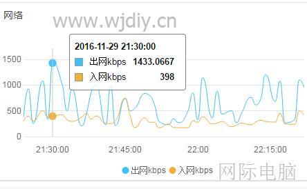 计算分析云服务器 ECS的出网kbps入网kbps