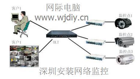 深圳龙华大厦附近安装网络监控维修综合布线