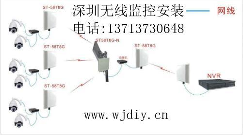 深圳硅谷动力清湖园安装无线监控网络布线