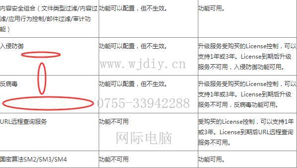 华为USG6320系列的license授权正式License控制情况