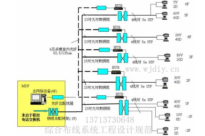 综合布线系统工程设计规范_深圳综合布线系统