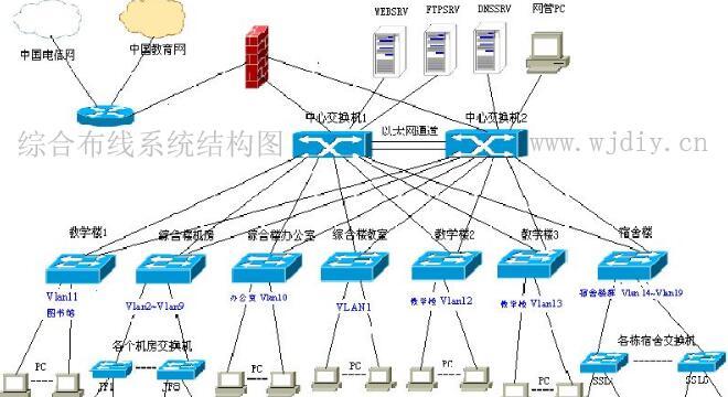 综合布线系统结构图-网络综合布线结构图